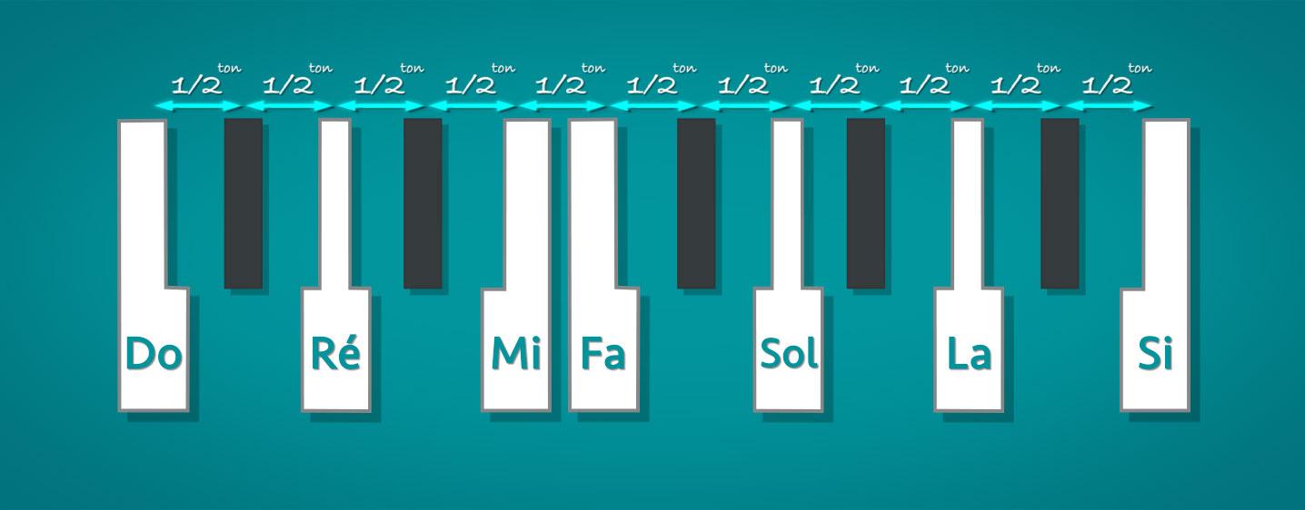 les tons et demi-tons en musique