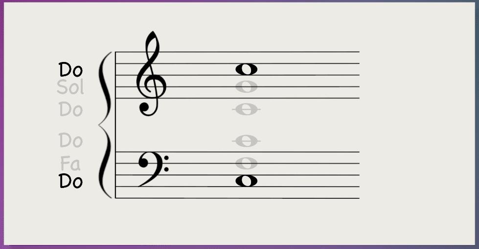 Méthode des notes repères solfège